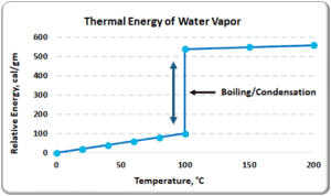 Thermal Energy of Water Vapor Chart
